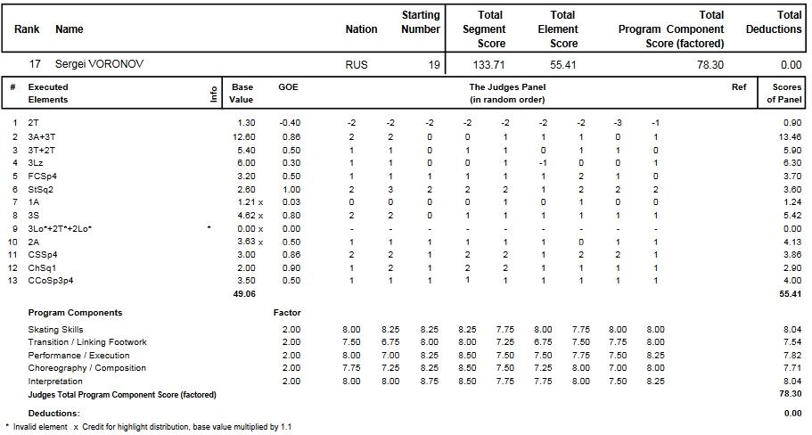 フィギュアスケートのプロトロコル(ジャッジスコア)セルゲイ・ヴォロノフが2014年~2015年 2015世界選手権 男子シングル フリープログラムで行った演技