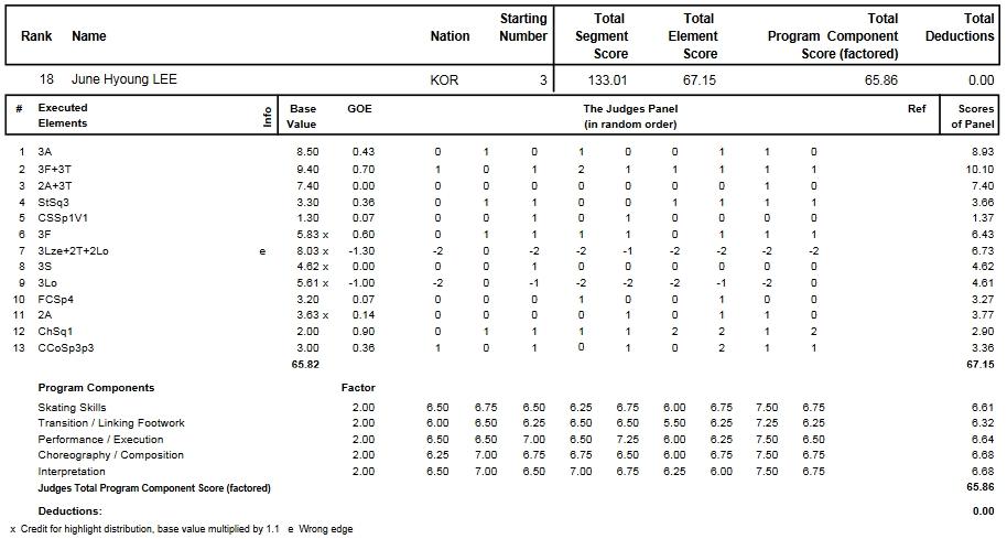 フィギュアスケートのプロトロコル(ジャッジスコア)イ・ジュンヒョンが2014年~2015年 2015世界選手権 男子シングル フリープログラムで行った演技