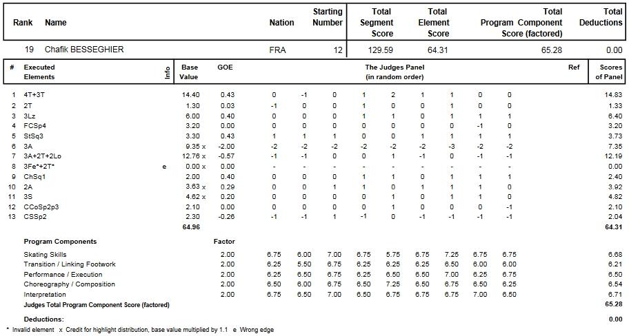 フィギュアスケートのプロトロコル(ジャッジスコア)シャフィク・ベセギエが2014年~2015年 2015世界選手権 男子シングル フリープログラムで行った演技