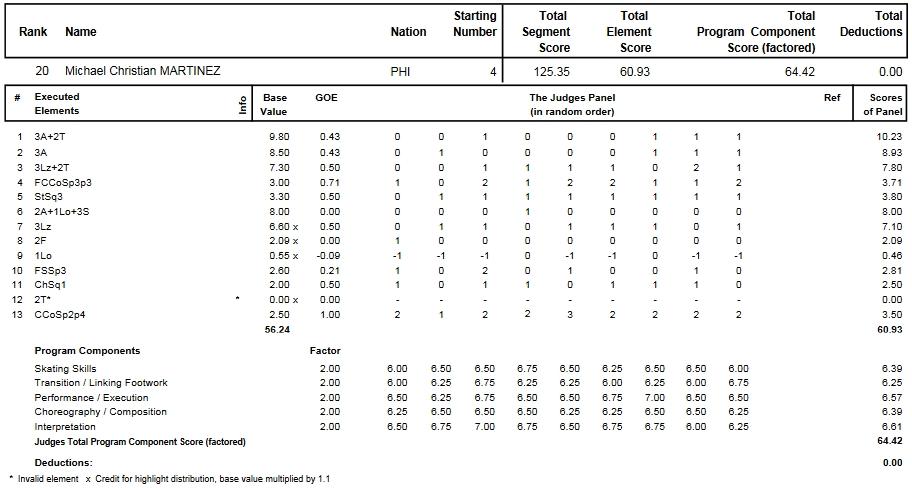 フィギュアスケートのプロトロコル(ジャッジスコア)マイケル・クリスチャン・マルティネスが2014年~2015年 2015世界選手権 男子シングル フリープログラムで行った演技