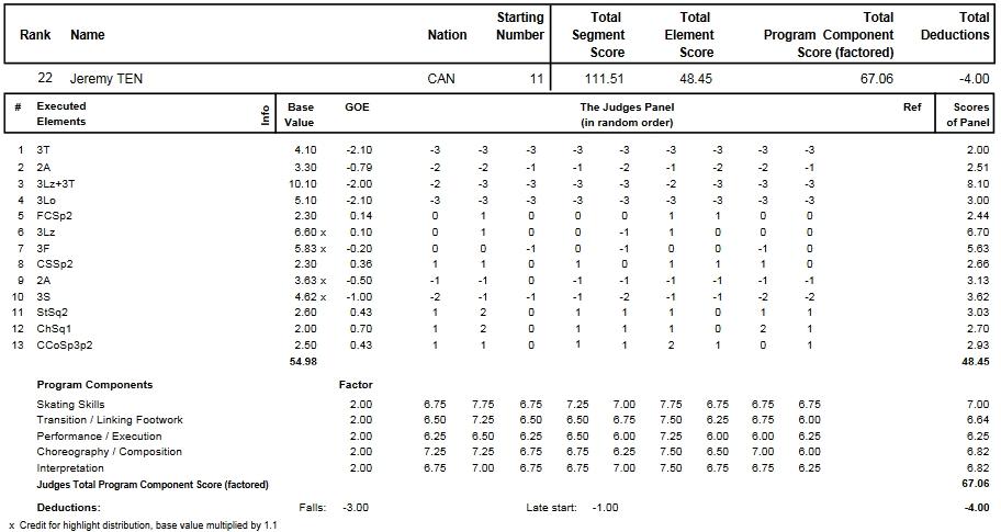 フィギュアスケートのプロトロコル(ジャッジスコア)ジェレミー・テンが2014年~2015年 2015世界選手権 男子シングル フリープログラムで行った演技
