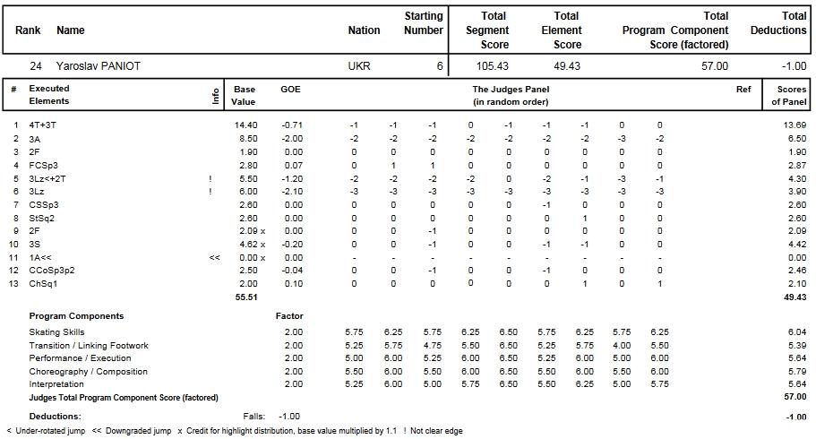 フィギュアスケートのプロトロコル(ジャッジスコア)ヤロスラフ・パニオットが2014年~2015年 2015世界選手権 男子シングル フリープログラムで行った演技