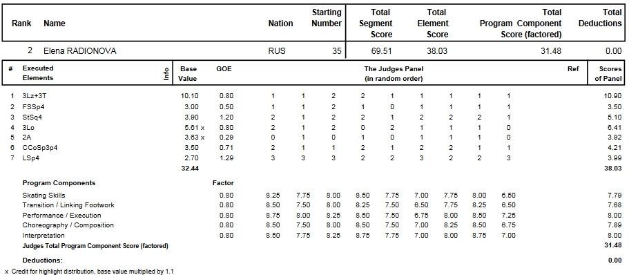 フィギュアスケートのプロトロコル(ジャッジスコア)エレーナ・ラジオノワが2014年~2015年 2015世界選手権 女子シングル ショートプログラムで行った演技