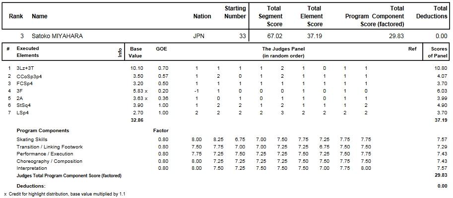 フィギュアスケートのプロトロコル(ジャッジスコア)宮原 知子が2014年~2015年 2015世界選手権 女子シングル ショートプログラムで行った演技