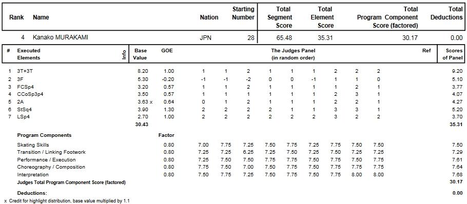 フィギュアスケートのプロトロコル(ジャッジスコア)村上 佳菜子が2014年~2015年 2015世界選手権 女子シングル ショートプログラムで行った演技