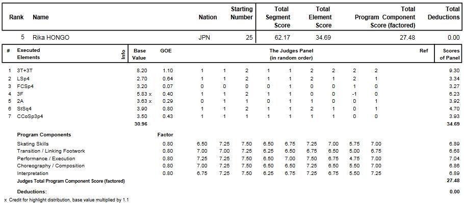 フィギュアスケートのプロトロコル(ジャッジスコア)本郷 理華が2014年~2015年 2015世界選手権 女子シングル ショートプログラムで行った演技