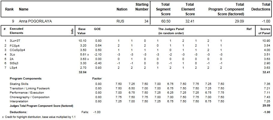 フィギュアスケートのプロトロコル(ジャッジスコア)アンナ・ポゴリラヤが2014年~2015年 2015世界選手権 女子シングル ショートプログラムで行った演技