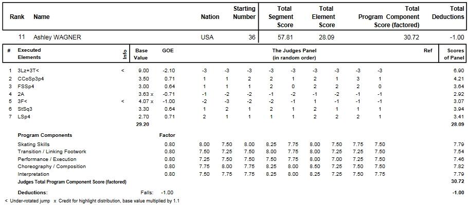 フィギュアスケートのプロトロコル(ジャッジスコア)アシュリー・ワグナーが2014年~2015年 2015世界選手権 女子シングル ショートプログラムで行った演技