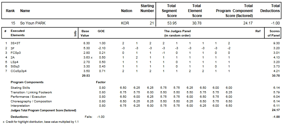 フィギュアスケートのプロトロコル(ジャッジスコア)朴小宴が2014年~2015年 2015世界選手権 女子シングル ショートプログラムで行った演技