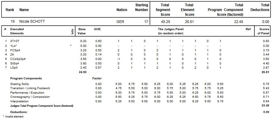 フィギュアスケートのプロトロコル(ジャッジスコア)ニコル・ショットが2014年~2015年 2015世界選手権 女子シングル ショートプログラムで行った演技