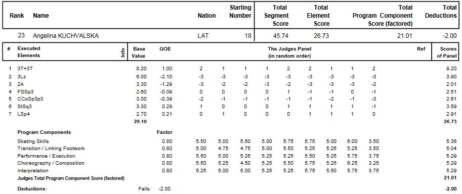 フィギュアスケートのプロトロコル(ジャッジスコア)アンゲリーナ・クチヴァルスカが2014年~2015年 2015世界選手権 女子シングル ショートプログラムで行った演技