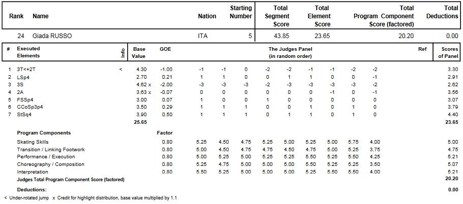 フィギュアスケートのプロトロコル(ジャッジスコア)ジャダ・ルッソが2014年~2015年 2015世界選手権 女子シングル ショートプログラムで行った演技