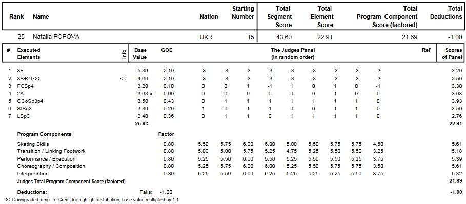 フィギュアスケートのプロトロコル(ジャッジスコア)ナタリヤ・ポポワが2014年~2015年 2015世界選手権 女子シングル ショートプログラムで行った演技