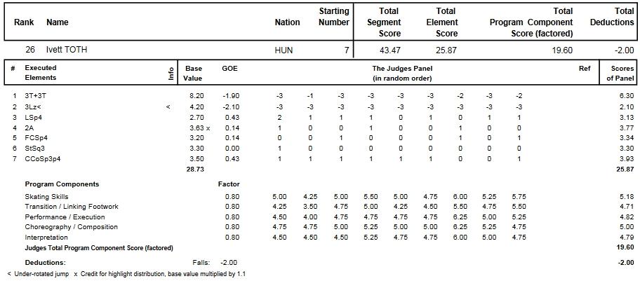 フィギュアスケートのプロトロコル(ジャッジスコア)トース・イヴェットが2014年~2015年 2015世界選手権 女子シングル ショートプログラムで行った演技