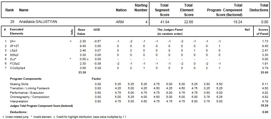 フィギュアスケートのプロトロコル(ジャッジスコア)アナスタシヤ・ガルスチャンが2014年~2015年 2015世界選手権 女子シングル ショートプログラムで行った演技