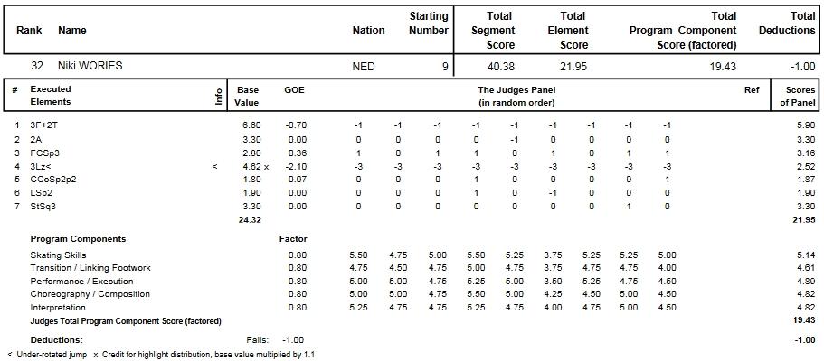 フィギュアスケートのプロトロコル(ジャッジスコア)ニキ・ヴォリーズが2014年~2015年 2015世界選手権 女子シングル ショートプログラムで行った演技