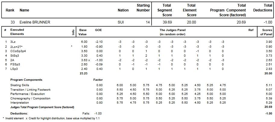 フィギュアスケートのプロトロコル(ジャッジスコア)イブリーン・ブルナーが2014年~2015年 2015世界選手権 女子シングル ショートプログラムで行った演技