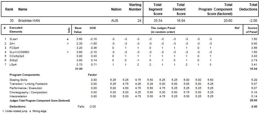 フィギュアスケートのプロトロコル(ジャッジスコア)ブルックリー・ハンが2014年~2015年 2015世界選手権 女子シングル ショートプログラムで行った演技