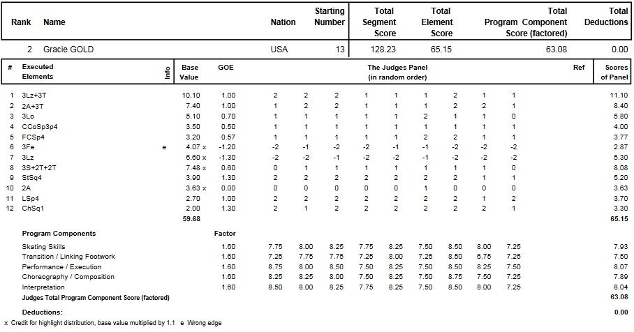 フィギュアスケートのプロトロコル(ジャッジスコア)グレイシー・ゴールドが2014年~2015年 2015世界選手権 女子シングル フリープログラムで行った演技