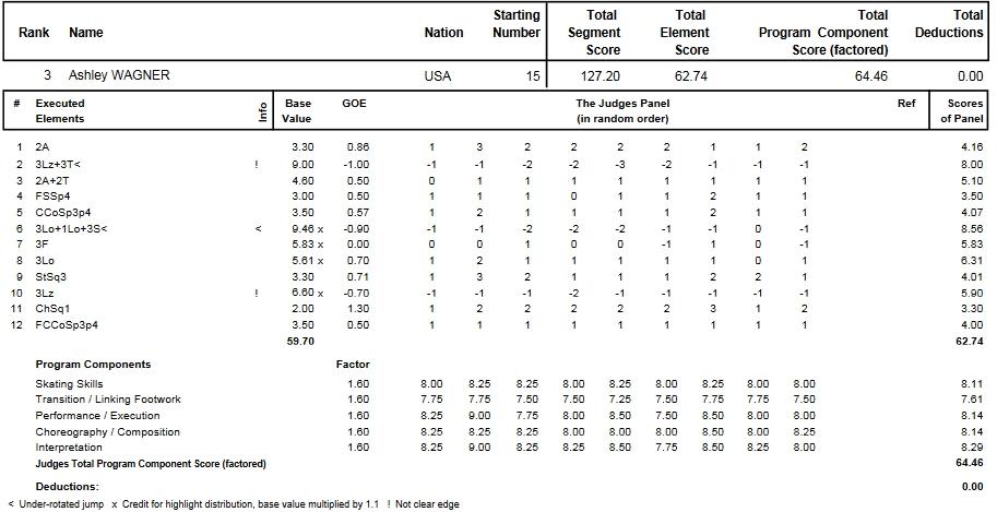 フィギュアスケートのプロトロコル(ジャッジスコア)アシュリー・ワグナーが2014年~2015年 2015世界選手権 女子シングル フリープログラムで行った演技