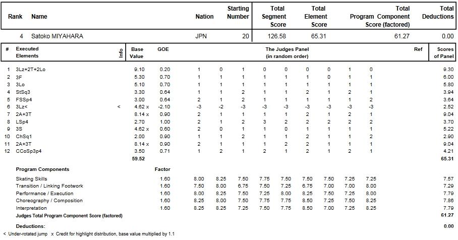 フィギュアスケートのプロトロコル(ジャッジスコア)宮原 知子が2014年~2015年 2015世界選手権 女子シングル フリープログラムで行った演技