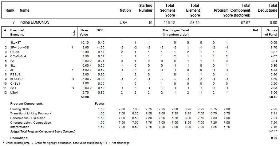 フィギュアスケートのプロトロコル(ジャッジスコア)ポリーナ・エドモンズが2014年~2015年 2015世界選手権 女子シングル フリープログラムで行った演技