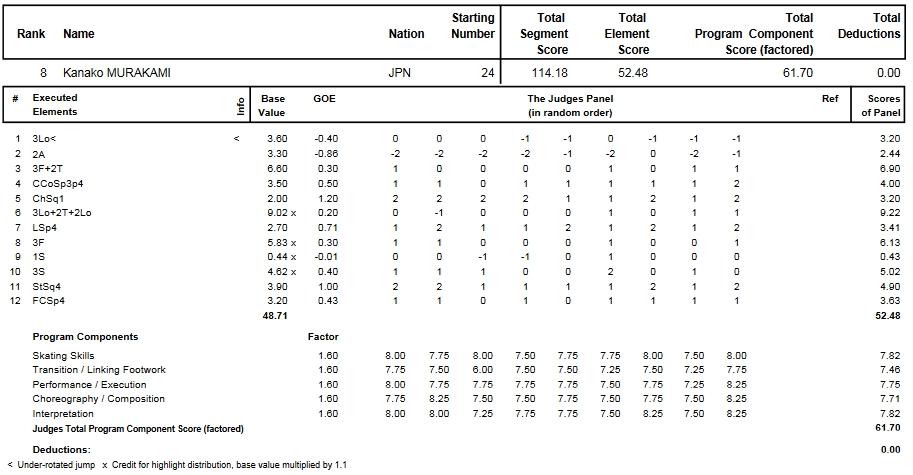 フィギュアスケートのプロトロコル(ジャッジスコア)村上 佳菜子が2014年~2015年 2015世界選手権 女子シングル フリープログラムで行った演技