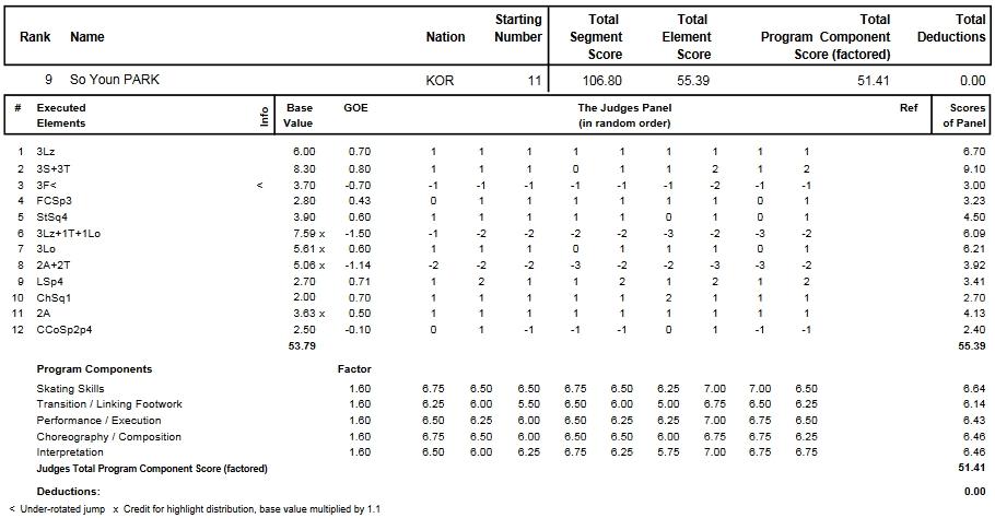 フィギュアスケートのプロトロコル(ジャッジスコア)朴小宴が2014年~2015年 2015世界選手権 女子シングル フリープログラムで行った演技