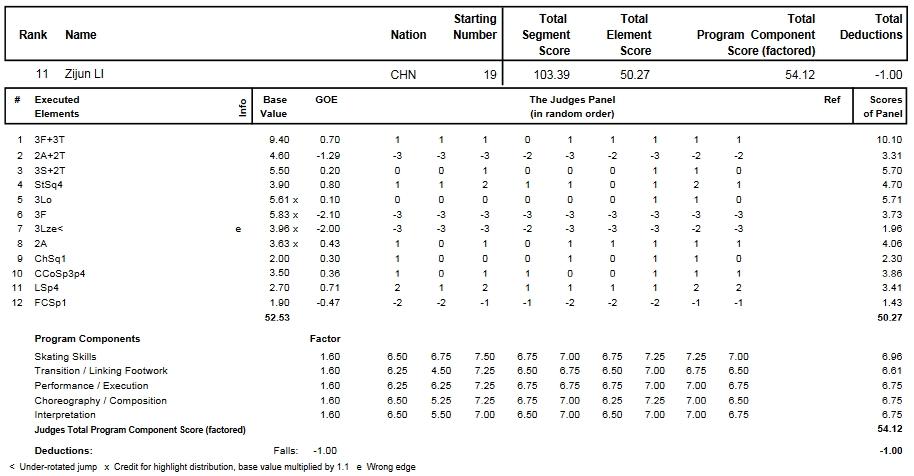 フィギュアスケートのプロトロコル(ジャッジスコア)李 子君が2014年~2015年 2015世界選手権 女子シングル フリープログラムで行った演技