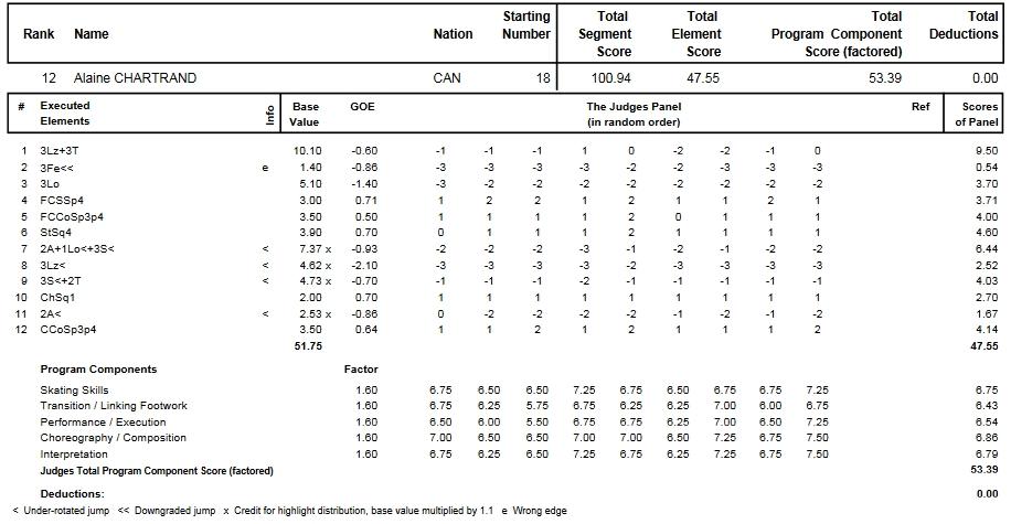 フィギュアスケートのプロトロコル(ジャッジスコア)アレーヌ・シャルトランが2014年~2015年 2015世界選手権 女子シングル フリープログラムで行った演技