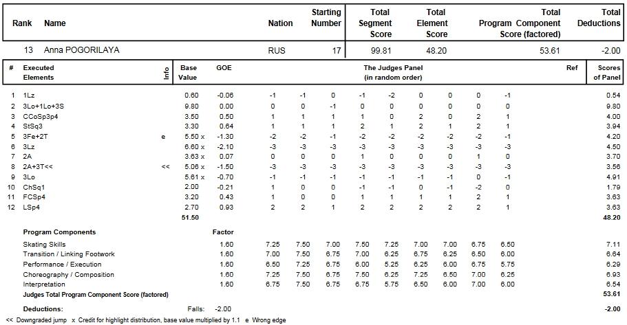 フィギュアスケートのプロトロコル(ジャッジスコア)アンナ・ポゴリラヤが2014年~2015年 2015世界選手権 女子シングル フリープログラムで行った演技