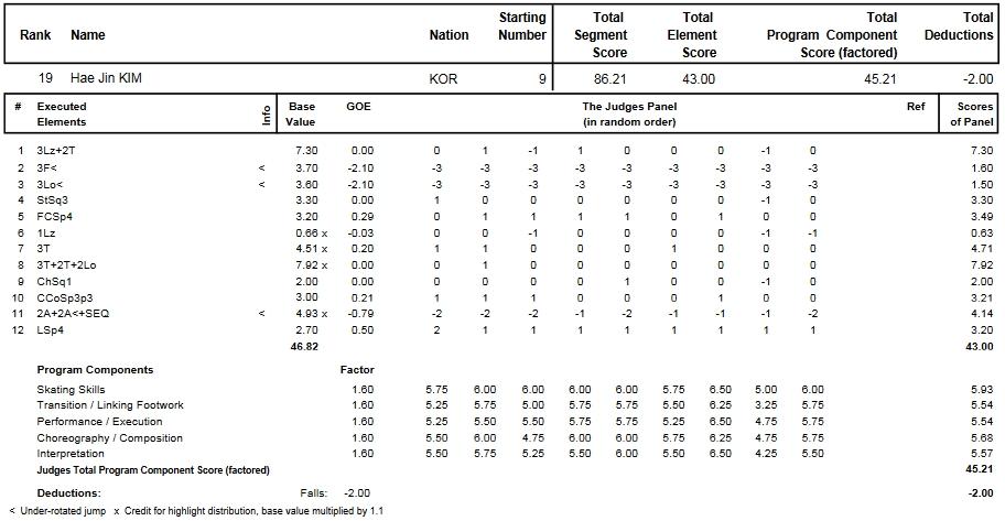 フィギュアスケートのプロトロコル(ジャッジスコア)キム・ヘジンが2014年~2015年 2015世界選手権 女子シングル フリープログラムで行った演技