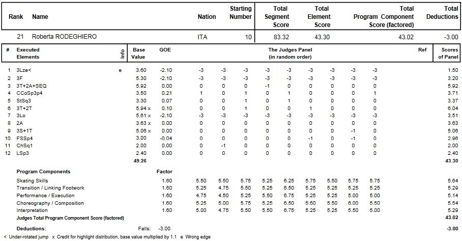 フィギュアスケートのプロトロコル(ジャッジスコア)ロベルタ・ロデギエーロが2014年~2015年 2015世界選手権 女子シングル フリープログラムで行った演技
