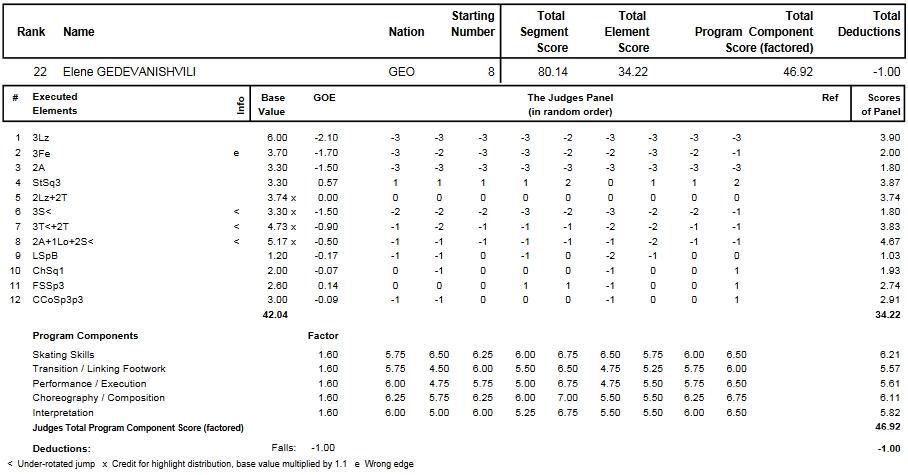 フィギュアスケートのプロトロコル(ジャッジスコア)エレーネ・ゲデヴァニシヴィリが2014年~2015年 2015世界選手権 女子シングル フリープログラムで行った演技