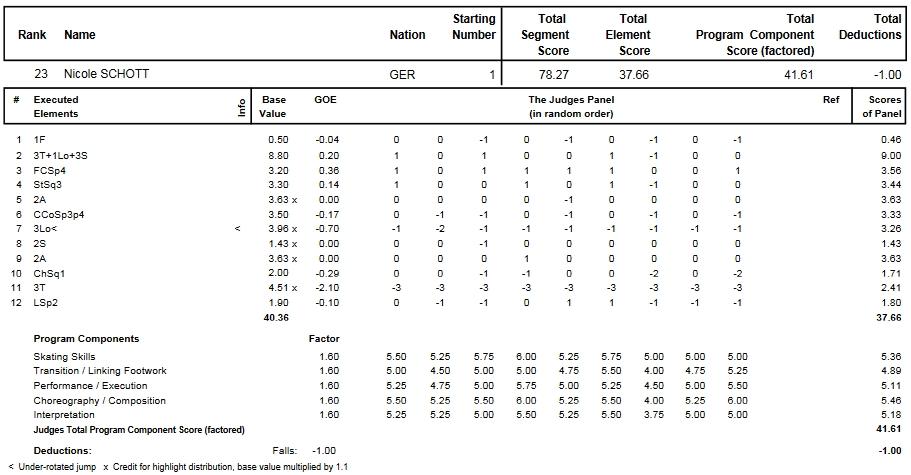 フィギュアスケートのプロトロコル(ジャッジスコア)ニコル・ショットが2014年~2015年 2015世界選手権 女子シングル フリープログラムで行った演技