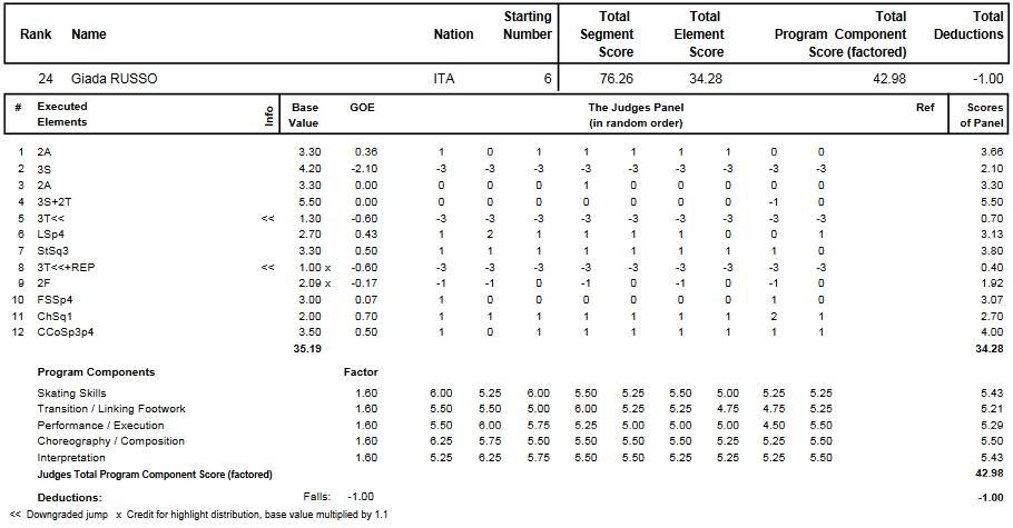 フィギュアスケートのプロトロコル(ジャッジスコア)ジャダ・ルッソが2014年~2015年 2015世界選手権 女子シングル フリープログラムで行った演技