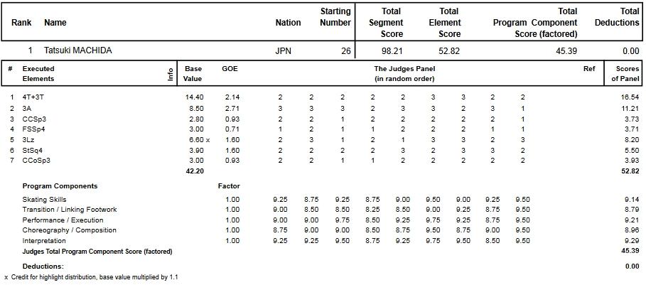 フィギュアスケートのプロトロコル(ジャッジスコア)町田 樹が2013年~2014年 2014世界選手権 男子シングル ショートプログラムで行った演技