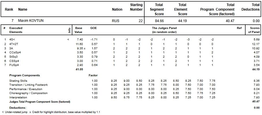 フィギュアスケートのプロトロコル(ジャッジスコア)マキシム・コフトゥンが2013年~2014年 2014世界選手権 男子シングル ショートプログラムで行った演技