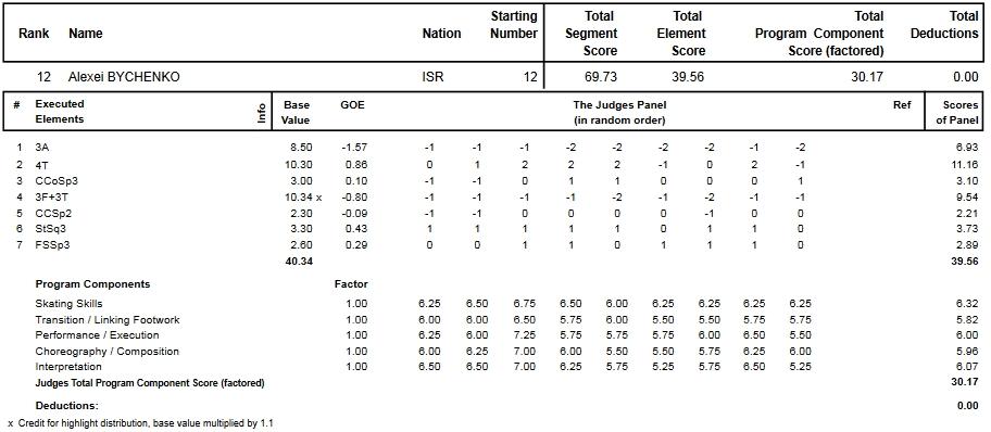 フィギュアスケートのプロトロコル(ジャッジスコア)アレクセイ・ビチェンコが2013年~2014年 2014世界選手権 男子シングル ショートプログラムで行った演技