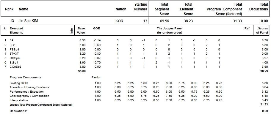 フィギュアスケートのプロトロコル(ジャッジスコア)キム・ジンソが2013年~2014年 2014世界選手権 男子シングル ショートプログラムで行った演技