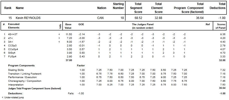 フィギュアスケートのプロトロコル(ジャッジスコア)ケヴィン・レイノルズが2013年~2014年 2014世界選手権 男子シングル ショートプログラムで行った演技