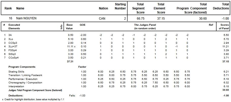 フィギュアスケートのプロトロコル(ジャッジスコア)ナム・ニューエンが2013年~2014年 2014世界選手権 男子シングル ショートプログラムで行った演技