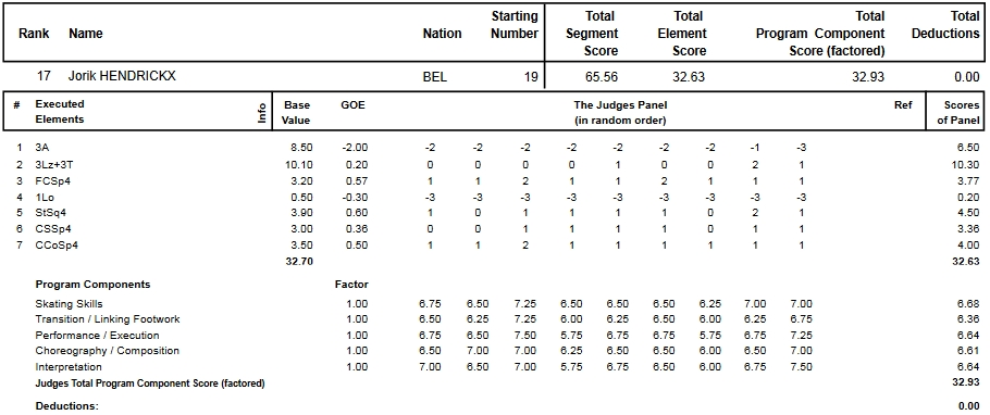 フィギュアスケートのプロトロコル(ジャッジスコア)ヨリック・ヘンドリックスが2013年~2014年 2014世界選手権 男子シングル ショートプログラムで行った演技の詳細を見る