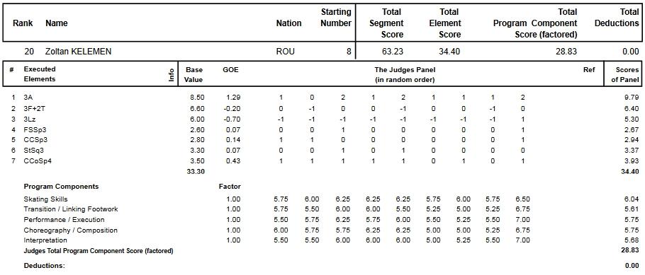 フィギュアスケートのプロトロコル(ジャッジスコア)ケレメン・ゾルターンが2013年~2014年 2014世界選手権 男子シングル ショートプログラムで行った演技