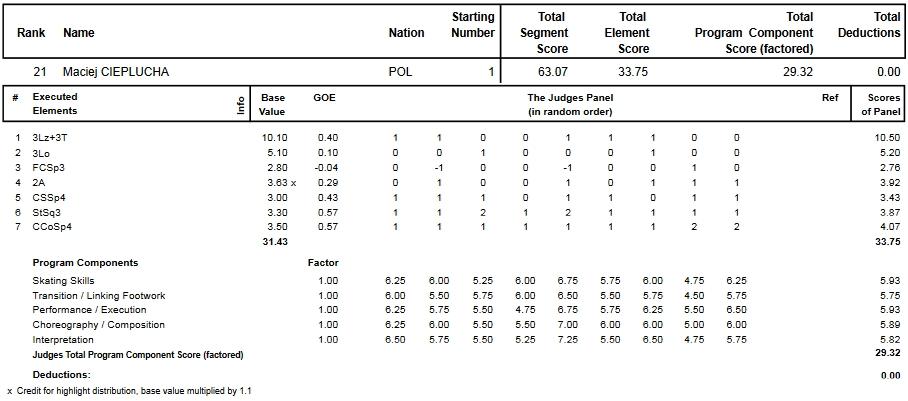 フィギュアスケートのプロトロコル(ジャッジスコア)マチェイ・チェプルハ が2013年~2014年 2014世界選手権 男子シングル ショートプログラムで行った演技