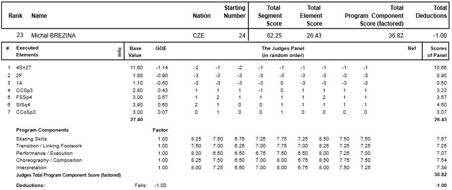 フィギュアスケートのプロトロコル(ジャッジスコア)ミハル・ブレジナが2013年~2014年 2014世界選手権 男子シングル ショートプログラムで行った演技