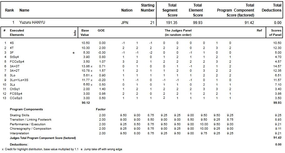 フィギュアスケートのプロトロコル(ジャッジスコア)羽生 結弦が2013年~2014年 2014世界選手権 男子シングル フリープログラムで行った演技