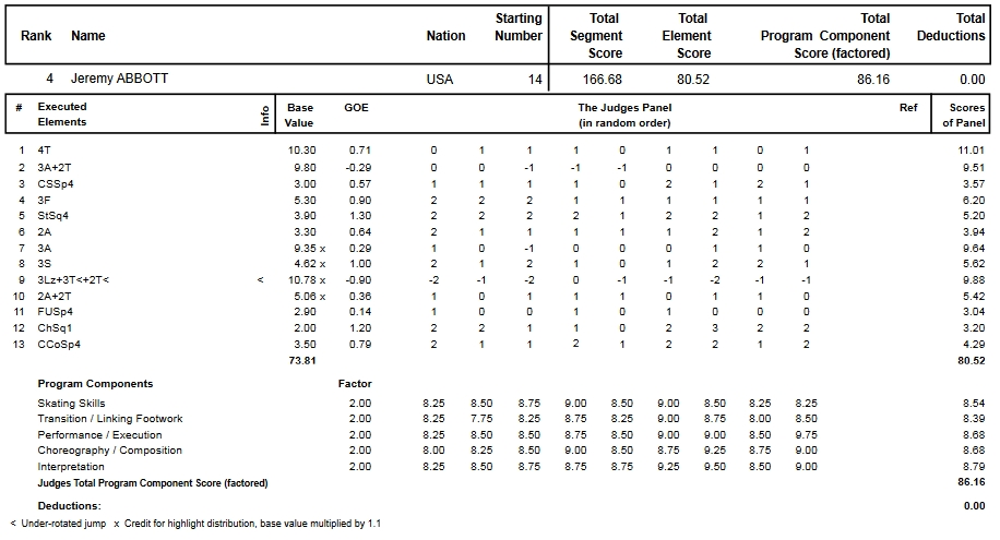 フィギュアスケートのプロトロコル(ジャッジスコア)ジェレミー・アボットが2013年~2014年 2014世界選手権 男子シングル フリープログラムで行った演技