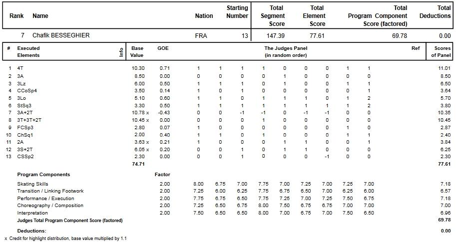 フィギュアスケートのプロトロコル(ジャッジスコア)シャフィク・ベセギエが2013年~2014年 2014世界選手権 男子シングル フリープログラムで行った演技