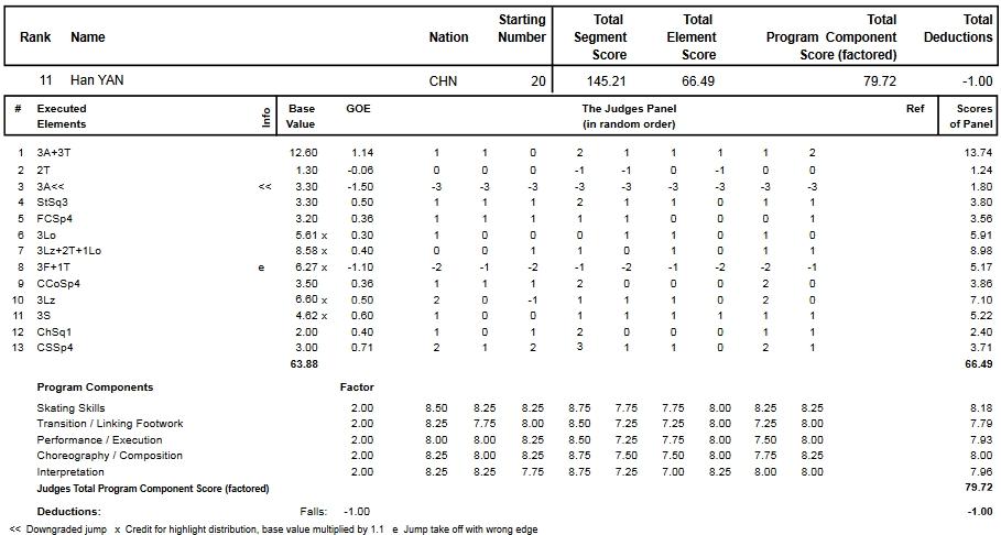 フィギュアスケートのプロトロコル(ジャッジスコア)閻涵が2013年~2014年 2014世界選手権 男子シングル フリープログラムで行った演技